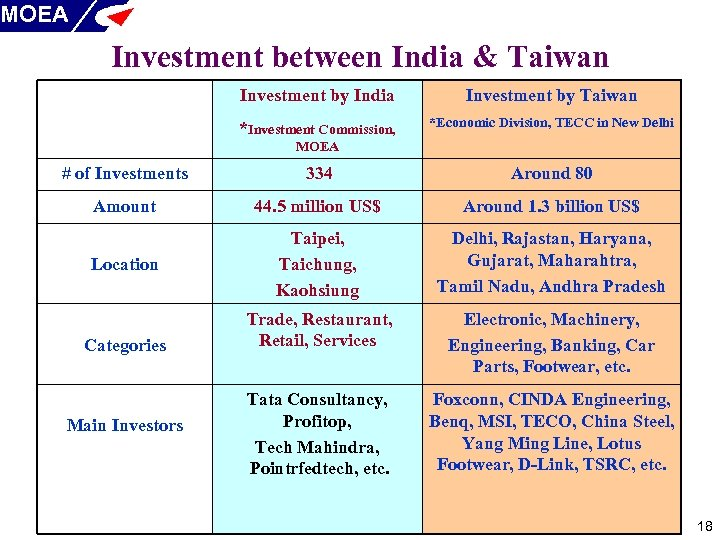 MOEA Investment between India & Taiwan Investment by India Investment by Taiwan *Investment Commission,