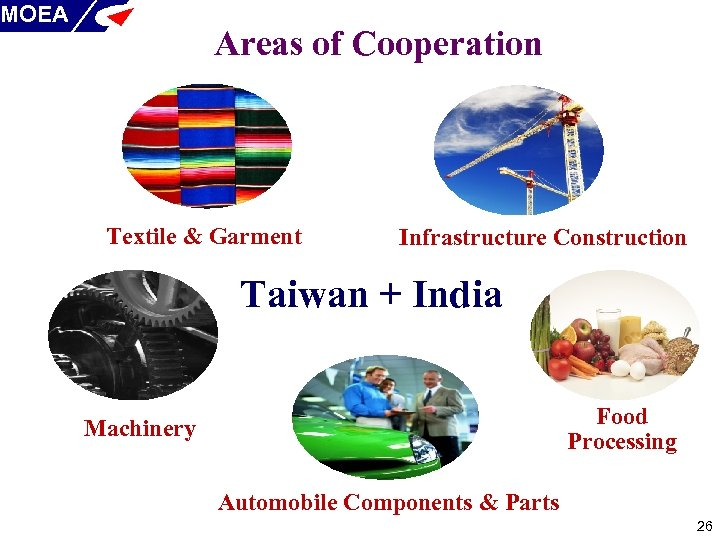 MOEA Areas of Cooperation Textile & Garment Infrastructure Construction Taiwan + India Food Processing