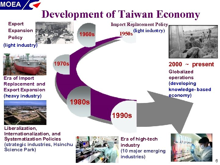 MOEA Development of Taiwan Economy Export Expansion Policy Import Replacement Policy (light industry) 1950