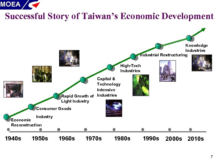 MOEA Successful Story of Taiwan's Economic Development Knowledge Industries Industrial Restructuring High-Tech Industries Capital