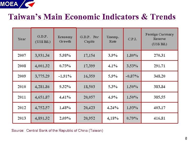 MOEA Taiwan's Main Economic Indicators & Trends Year G. D. P. (US$ Bil. )