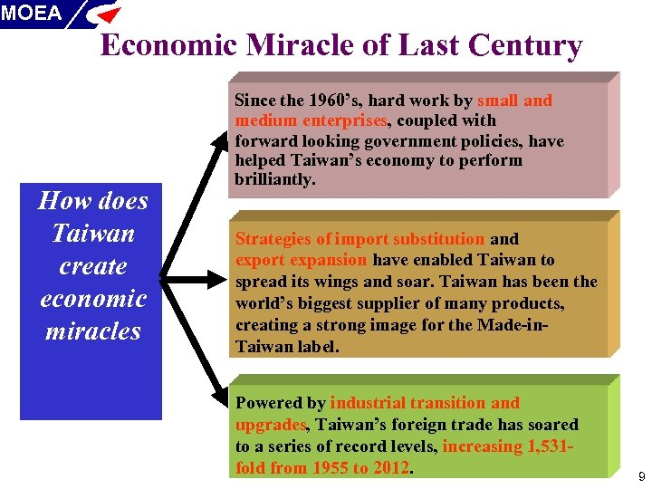 MOEA Economic Miracle of Last Century How does Taiwan create economic miracles Since the