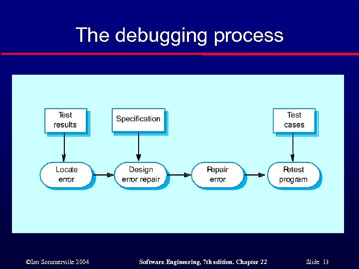 The debugging process ©Ian Sommerville 2004 Software Engineering, 7 th edition. Chapter 22 Slide