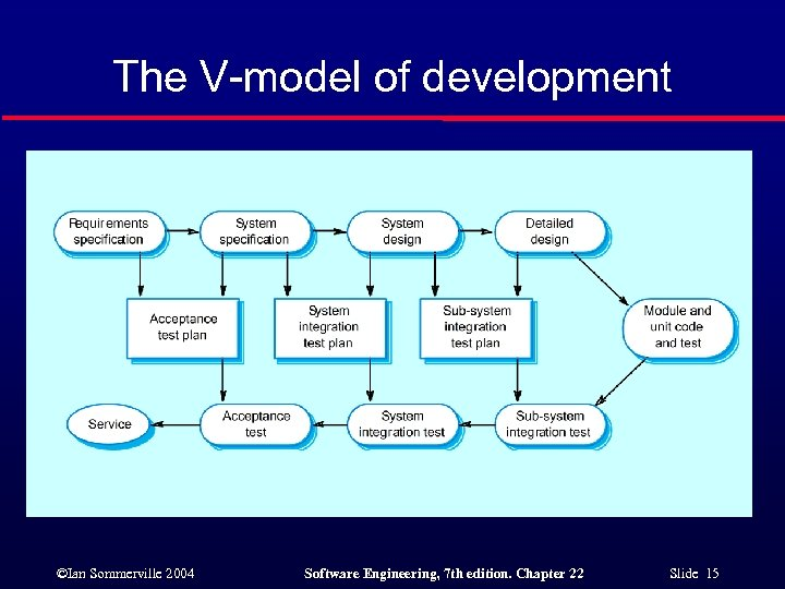 The V-model of development ©Ian Sommerville 2004 Software Engineering, 7 th edition. Chapter 22