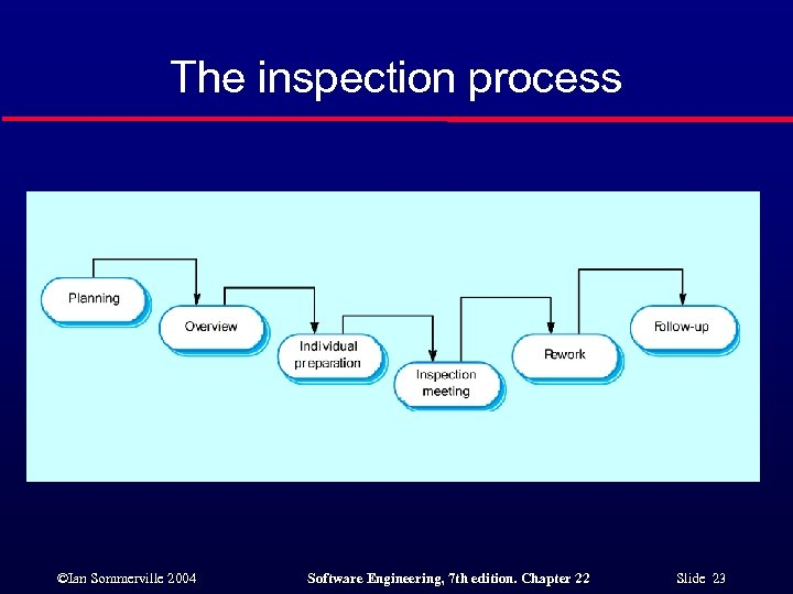 The inspection process ©Ian Sommerville 2004 Software Engineering, 7 th edition. Chapter 22 Slide