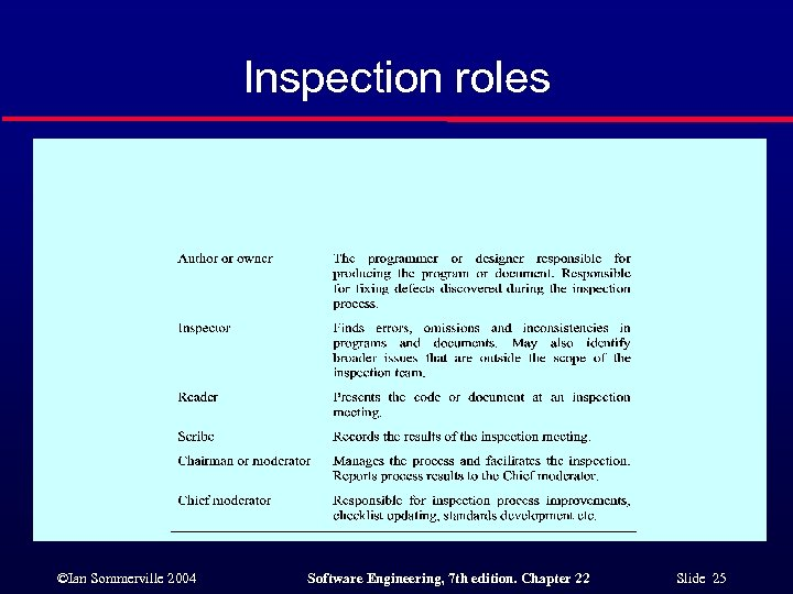 Inspection roles ©Ian Sommerville 2004 Software Engineering, 7 th edition. Chapter 22 Slide 25