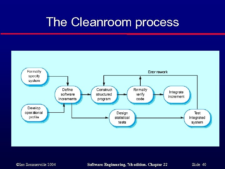 The Cleanroom process ©Ian Sommerville 2004 Software Engineering, 7 th edition. Chapter 22 Slide
