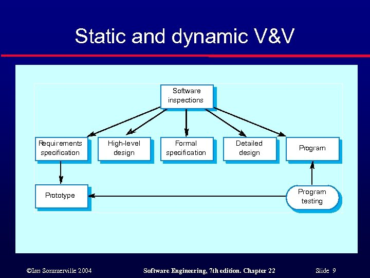 Static and dynamic V&V Software inspections R equirements specification High-level design Formal specification Detailed