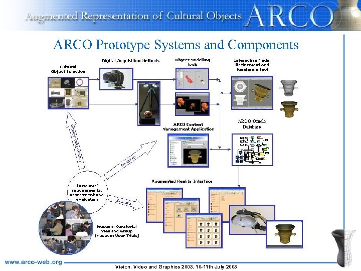 ARCO Prototype Systems and Components Vision, Video and Graphics 2003, 10 -11 th July