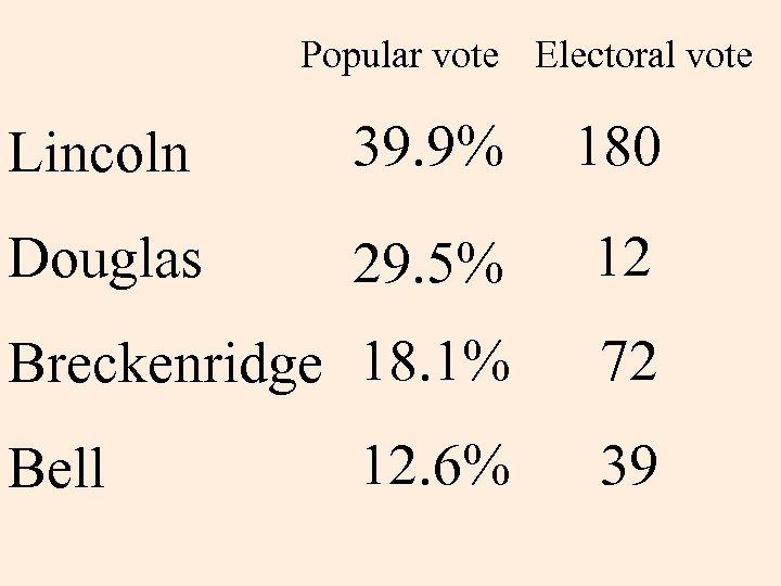 Popular vote Electoral vote Lincoln 39. 9% 180 Douglas 29. 5% 12 Breckenridge 18.