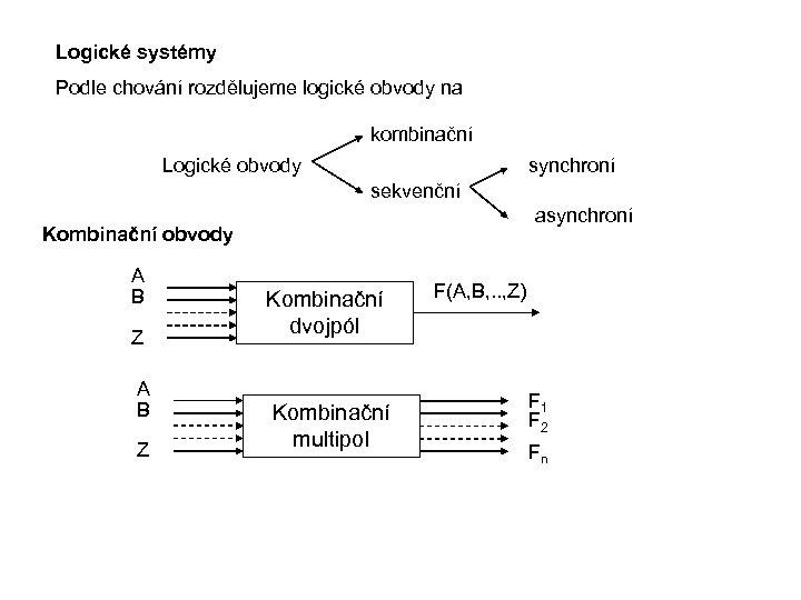 Logické systémy Podle chování rozdělujeme logické obvody na kombinační Logické obvody synchroní sekvenční asynchroní