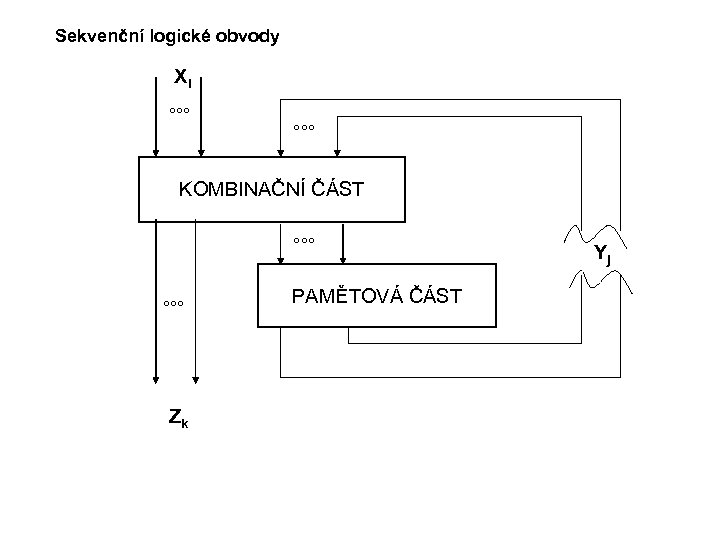 Sekvenční logické obvody Xi °°° KOMBINAČNÍ ČÁST °°° Zk PAMĚTOVÁ ČÁST Yj
