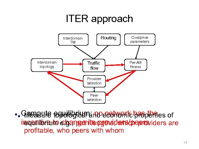 ITER approach Routing Interdomain TM Interdomain topology Traffic flow Cost/price parameters Per-AS fitness Provider