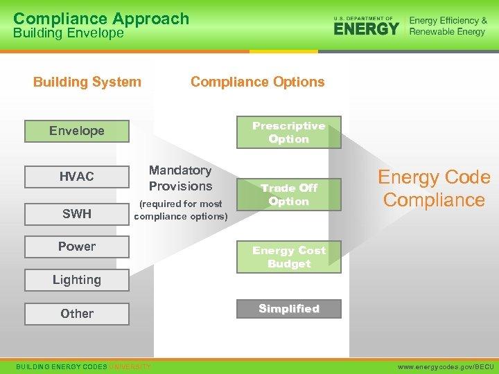 Compliance Approach Building Envelope Building System Compliance Options Prescriptive Option Envelope HVAC Mandatory Provisions