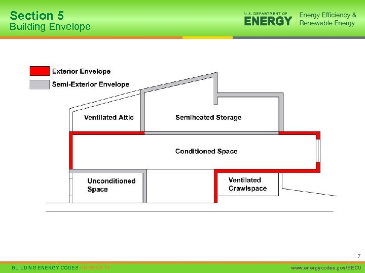 Section 5 Building Envelope 7 BUILDING ENERGY CODES UNIVERSITY www. energycodes. gov/BECU