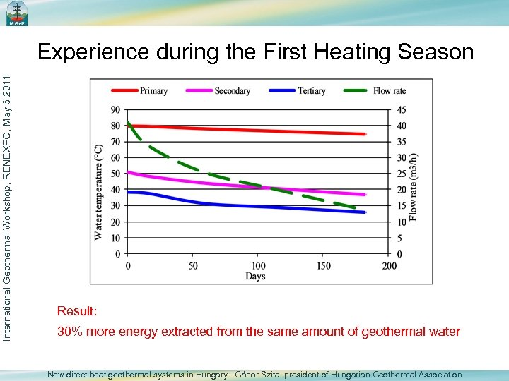 International Geothermal Workshop, RENEXPO, May 6 2011 Experience during the First Heating Season Result:
