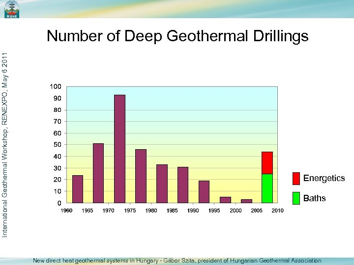 International Geothermal Workshop, RENEXPO, May 6 2011 Number of Deep Geothermal Drillings Energetics Baths