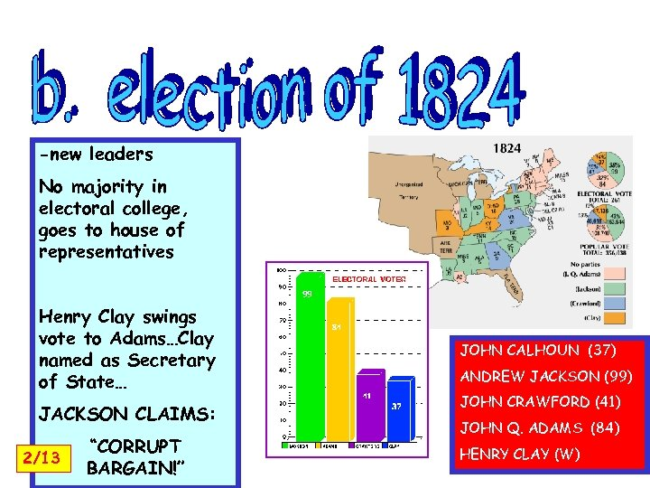 -new leaders No majority in electoral college, goes to house of representatives Henry Clay