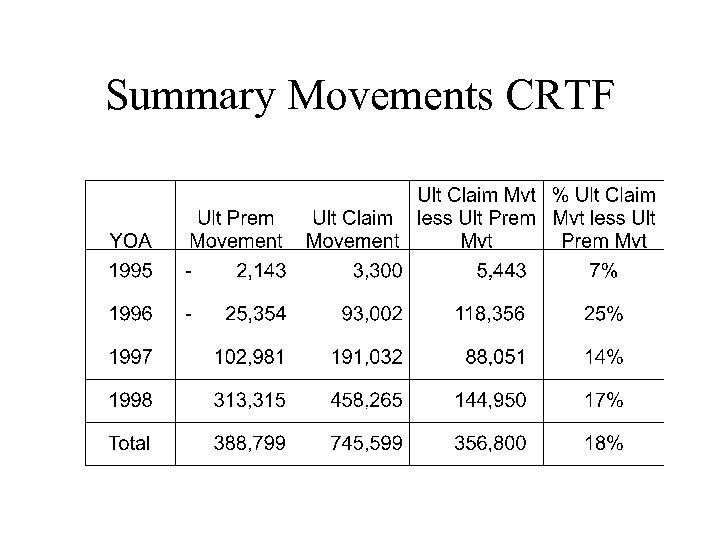 Summary Movements CRTF