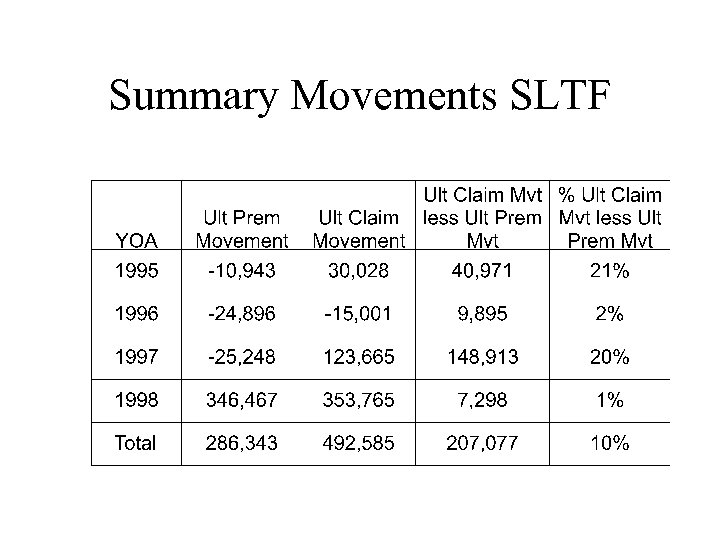 Summary Movements SLTF