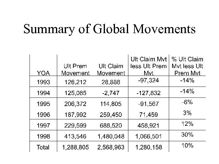 Summary of Global Movements