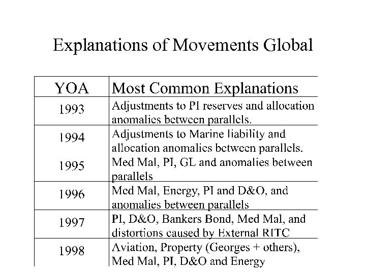 Explanations of Movements Global