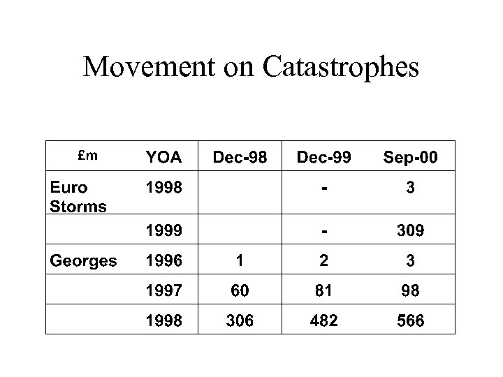 Movement on Catastrophes