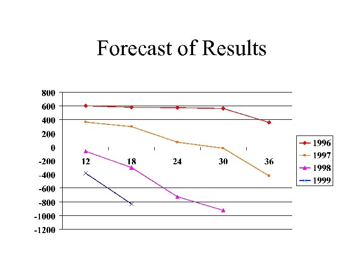 Forecast of Results