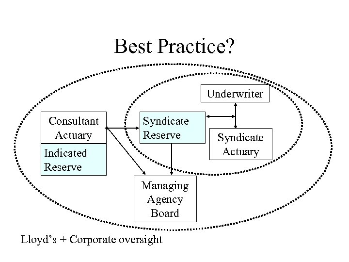 Best Practice? Underwriter Consultant Actuary Syndicate Reserve Indicated Reserve Managing Agency Board Lloyd's +