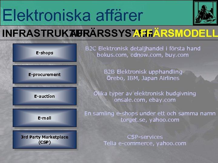 Elektroniska affärer INFRASTRUKTUR AFFÄRSSYSTEM AFFÄRSMODELL E-shops B 2 C Elektronisk detaljhandel i första hand