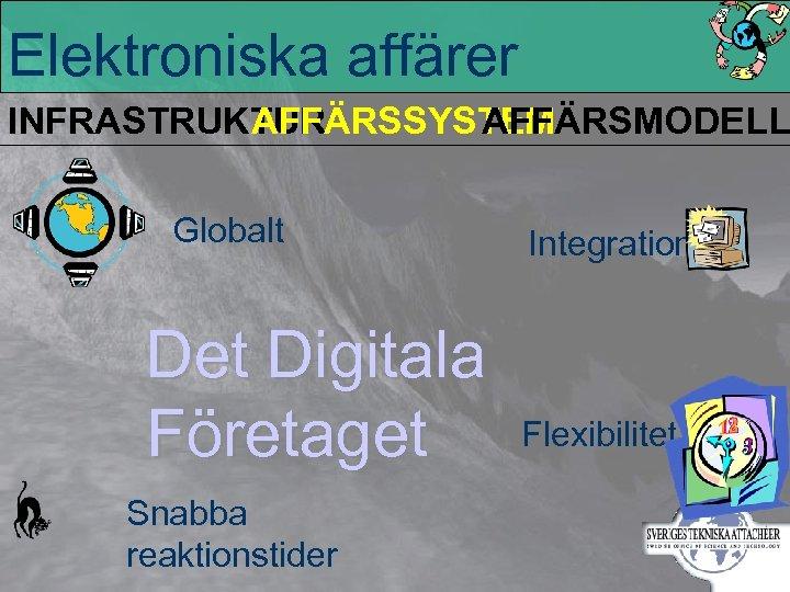 Elektroniska affärer INFRASTRUKTUR AFFÄRSSYSTEM AFFÄRSMODELL Globalt Det Digitala Företaget Snabba reaktionstider Integration Flexibilitet
