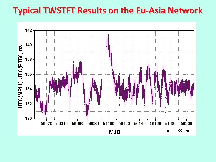 UTC(NPLI)-UTC(PTB), ns Typical TWSTFT Results on the Eu-Asia Network MJD σ = 0. 309