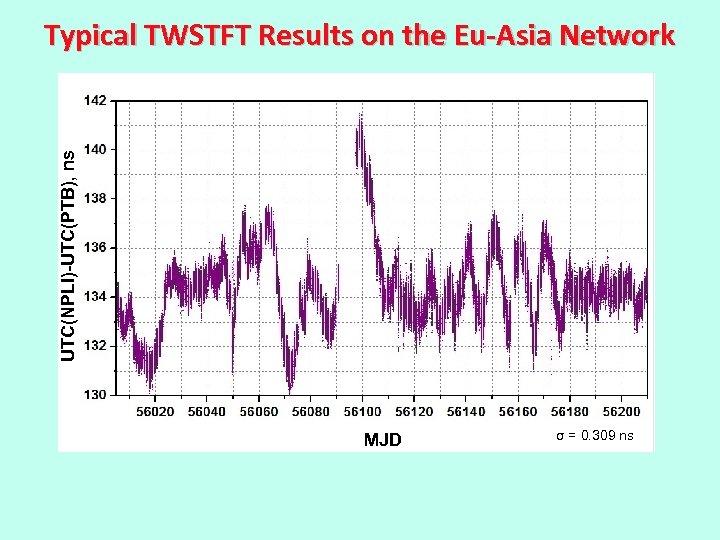 UTC(NPLI)-UTC(PTB), ns Typical TWSTFT Results on the Eu-Asia Network MJD σ = 0. 309