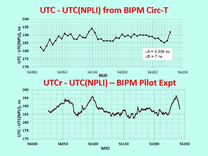 UTC - UTC(NPLI) from BIPM Circ-T UTCr - UTC(NPLI) – BIPM Pilot Expt
