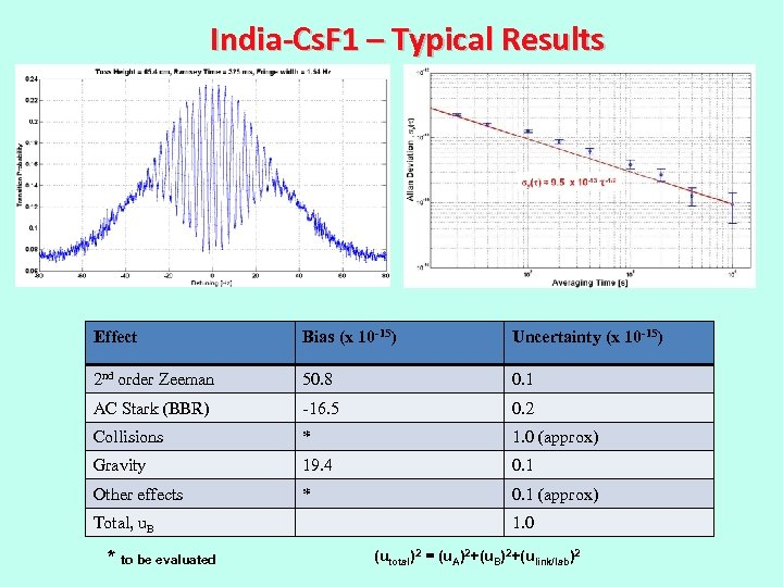 India-Cs. F 1 – Typical Results Effect Bias (x 10 -15) Uncertainty (x 10