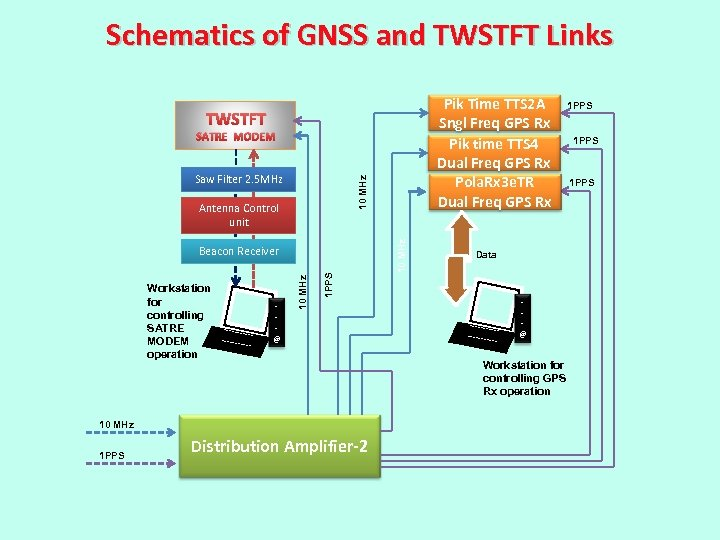 Schematics of GNSS and TWSTFT Links Pik Time TTS 2 A Sngl Freq GPS