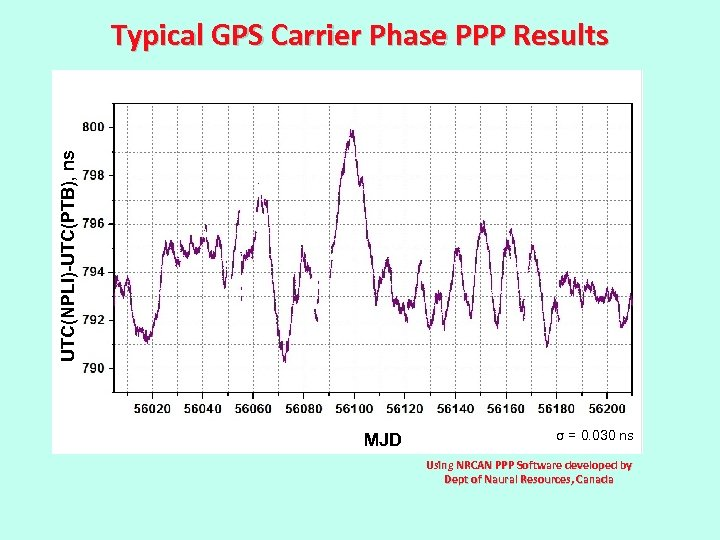 UTC(NPLI)-UTC(PTB), ns Typical GPS Carrier Phase PPP Results MJD σ = 0. 030 ns