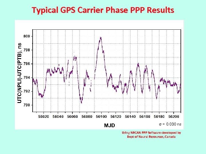 UTC(NPLI)-UTC(PTB), ns Typical GPS Carrier Phase PPP Results MJD σ = 0. 030 ns