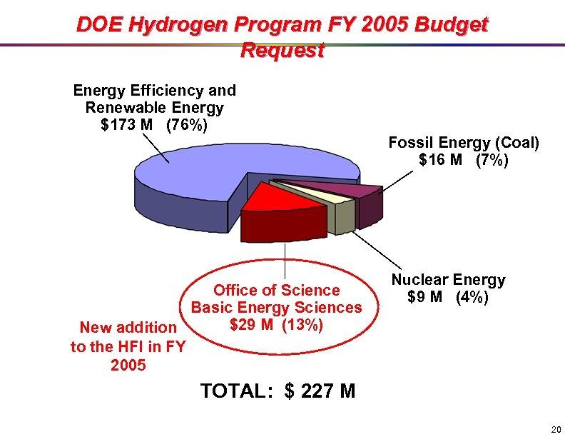 DOE Hydrogen Program FY 2005 Budget Request Energy Efficiency and Renewable Energy $173 M