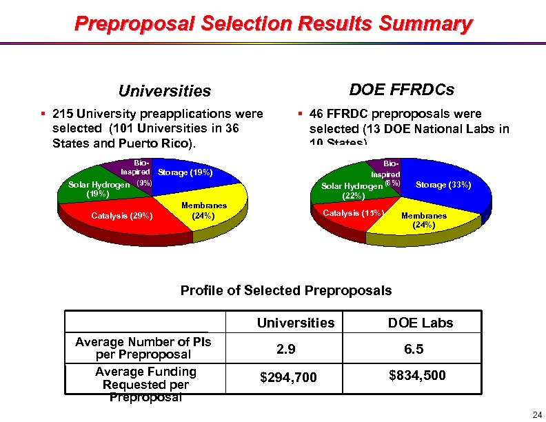 Preproposal Selection Results Summary DOE FFRDCs Universities § 215 University preapplications were selected (101