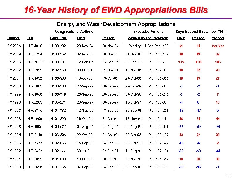 16 -Year History of EWD Appropriations Bills Energy and Water Development Appropriations Congressional Actions