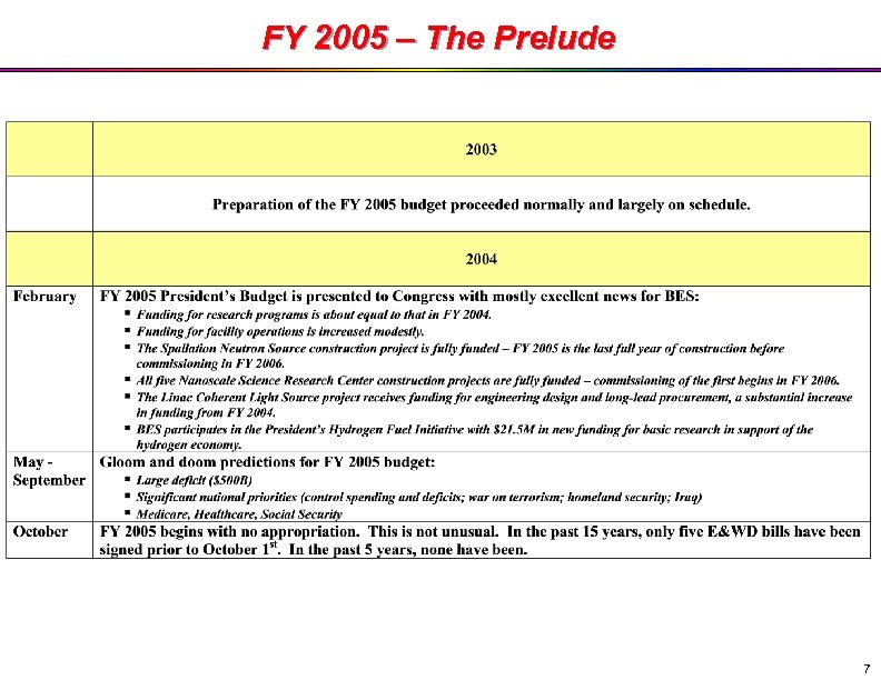 FY 2005 – The Prelude 7