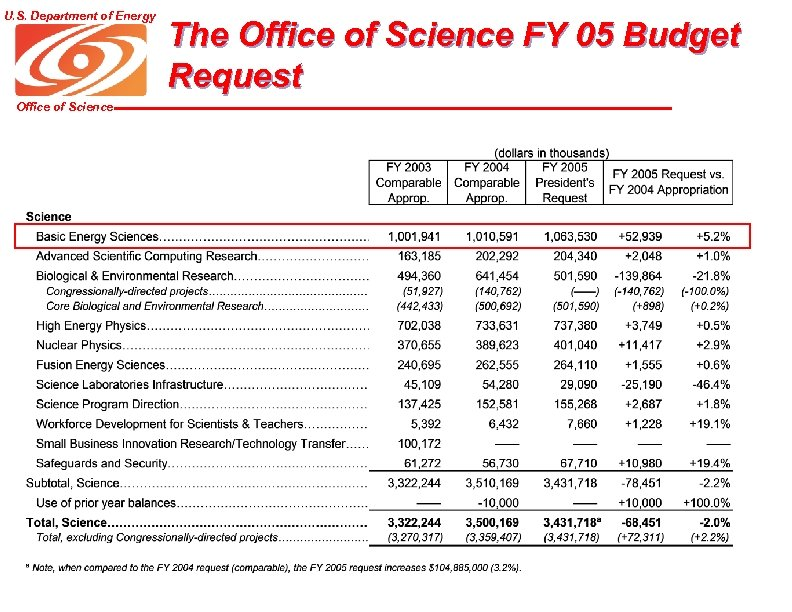 U. S. Department of Energy Office of Science The Office of Science FY 05