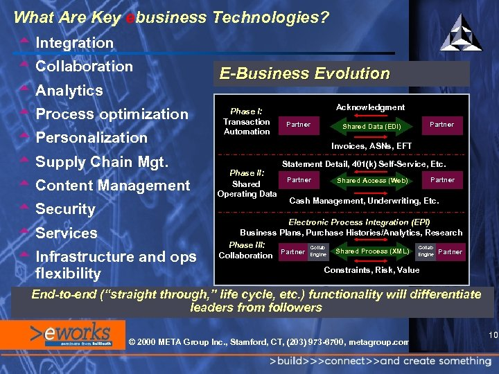 What Are Key ebusiness Technologies? t Integration t Collaboration t Analytics t Process optimization