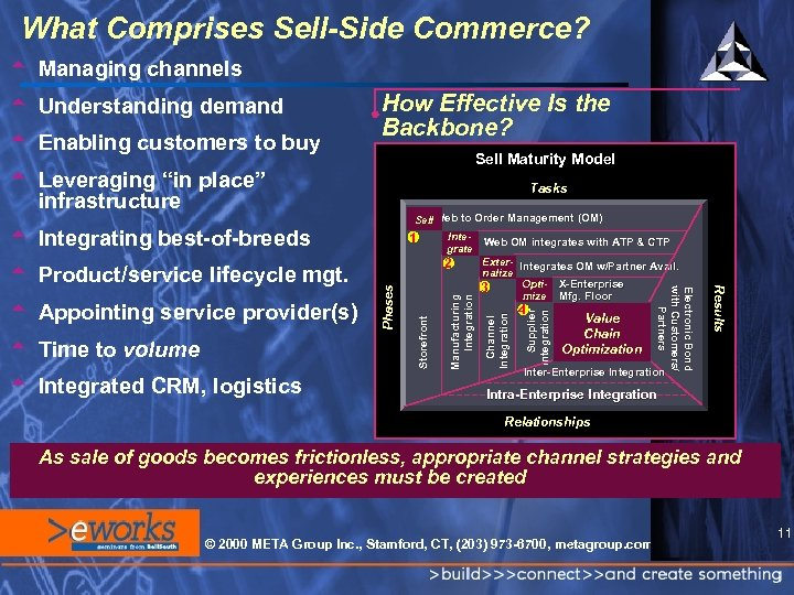 "What Comprises Sell-Side Commerce? t Managing channels Sell Maturity Model t Leveraging ""in place"""