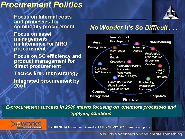 Procurement Politics t Focus on internal costs and processes for commodity procurement t Focus