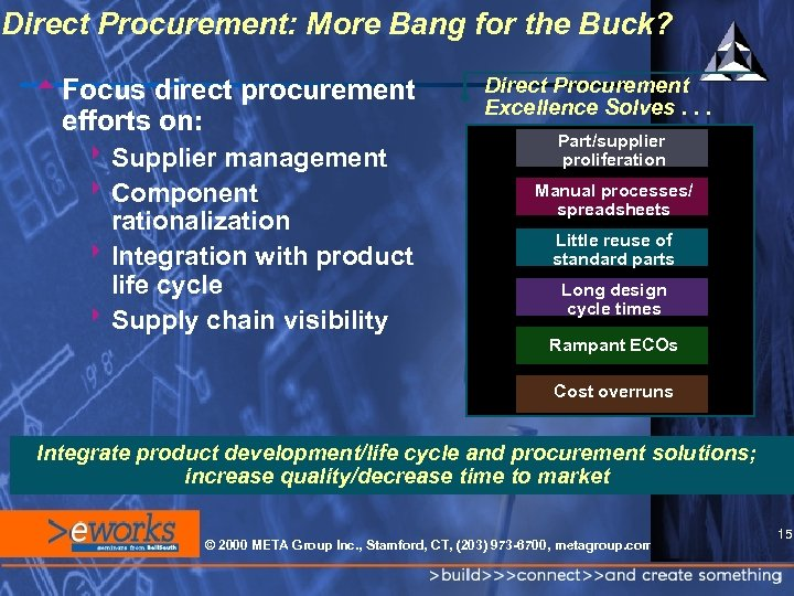 Direct Procurement: More Bang for the Buck? t. Focus direct procurement efforts on: 8