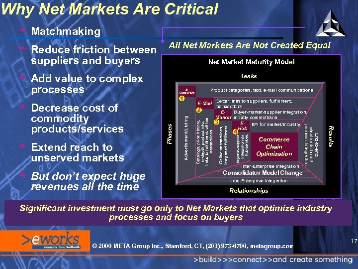 Why Net Markets Are Critical t Matchmaking All Net Markets Are Not Created Equal