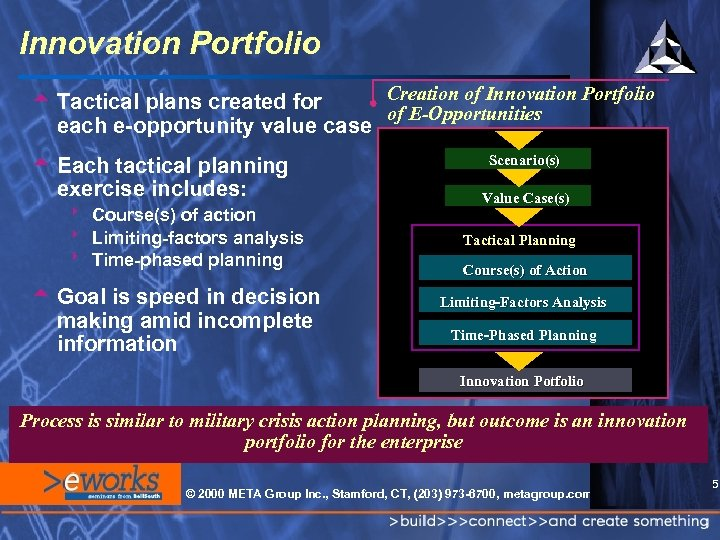 Innovation Portfolio Creation of Innovation Portfolio t Tactical plans created for of E-Opportunities each