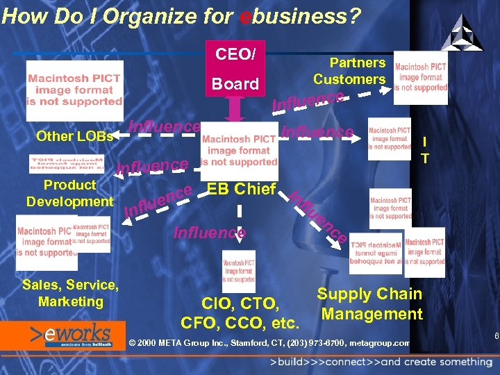 How Do I Organize for ebusiness? CEO/ Board Other LOBs Influence Partners Customers fluence